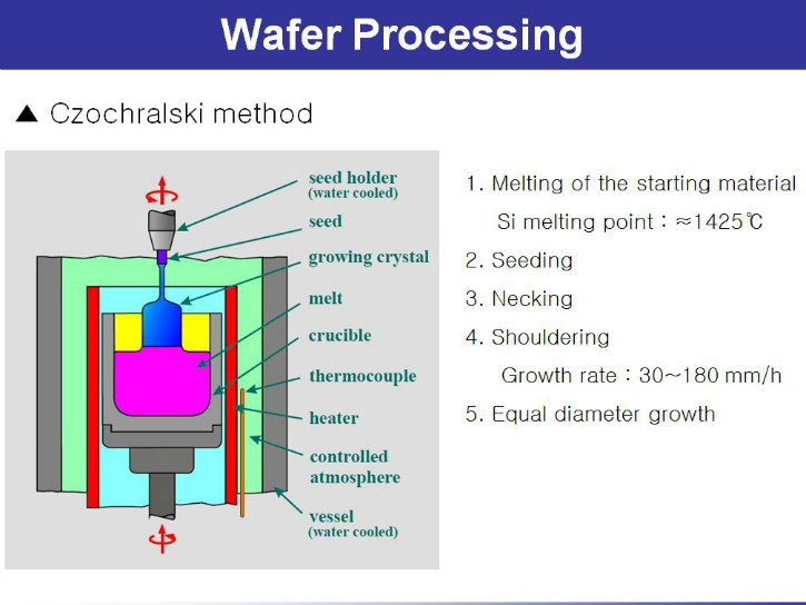 1.wafer-process.JPG